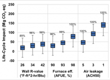 Chart from Air Leakage Influential in Building Life Cycle Impacts, CSHub Research Brief