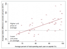 Chart image from research brief on the impact of competition on cost of paving materials