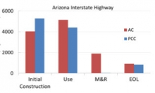 Arizona highway graph