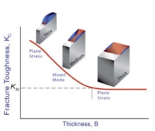 Fracture toughness and material thickness